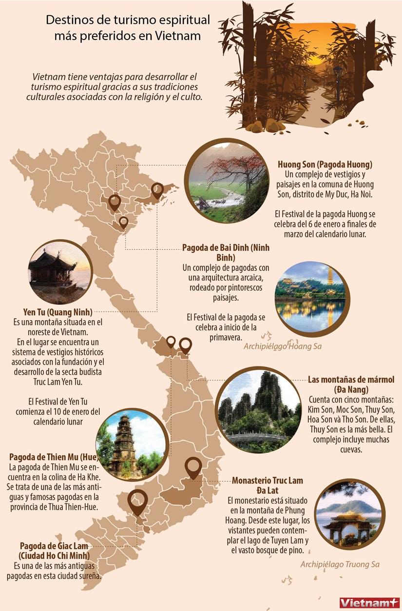 Destinos de turismo espiritual mas preferidos en Vietnam hinh anh 1