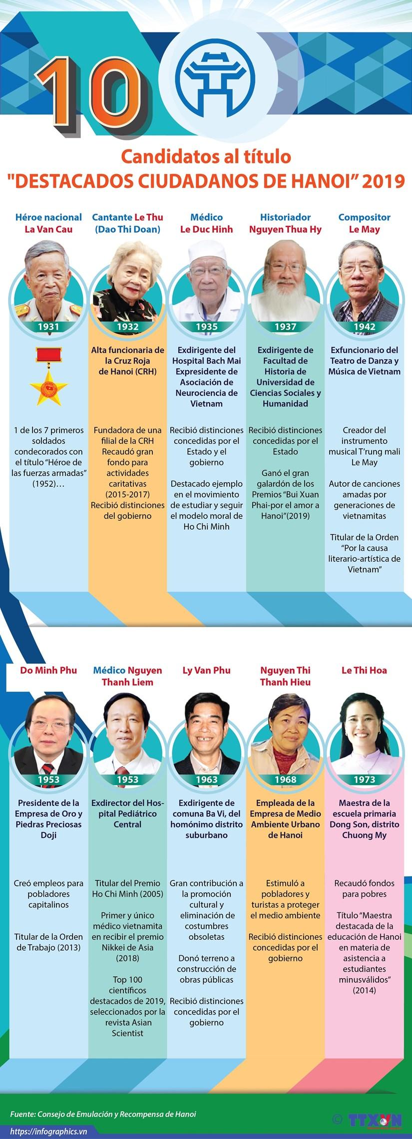 """[Infografia] Los 10 candidatos al titulo """"Destacados ciudadanos de Hanoi"""" en 2019 hinh anh 1"""