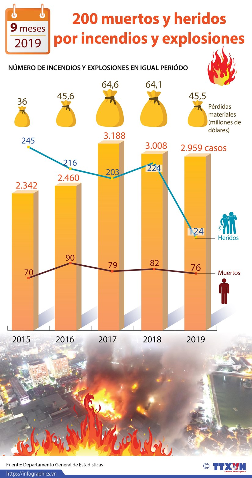 [Infografia] Registran Vietnam 200 muertos y heridos por incendios y explosiones en 9 meses hinh anh 1