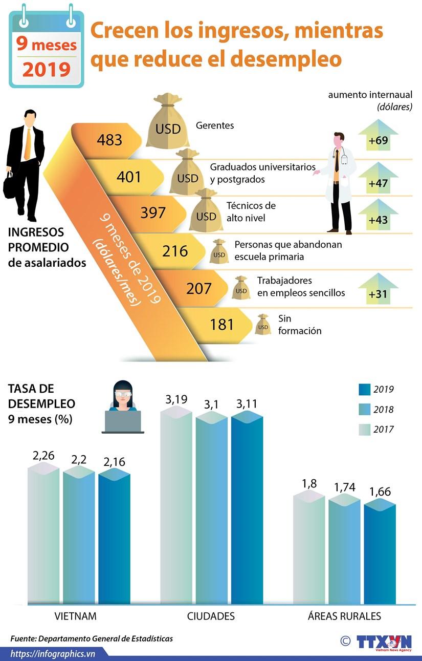 Registra Vietnam aumento de ingresos y reduccion de desempleo hinh anh 1