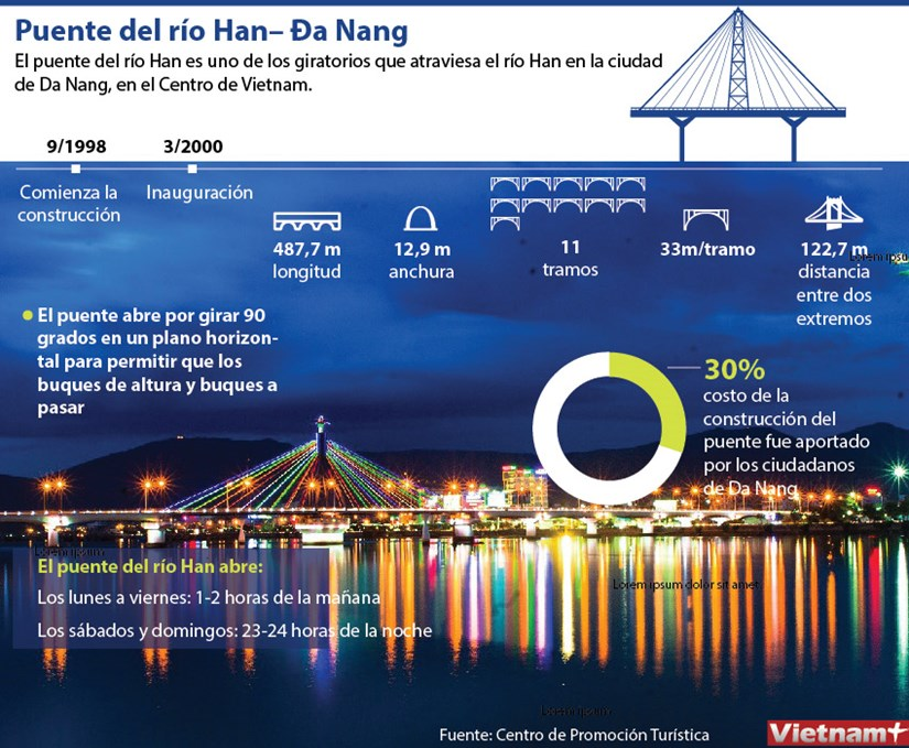 El puente giratorio sobre el rio Han en Da Nang hinh anh 1