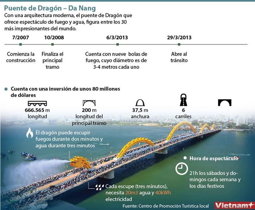 El puente de dragon, simbolo de la ciudad de Da Nang hinh anh 1
