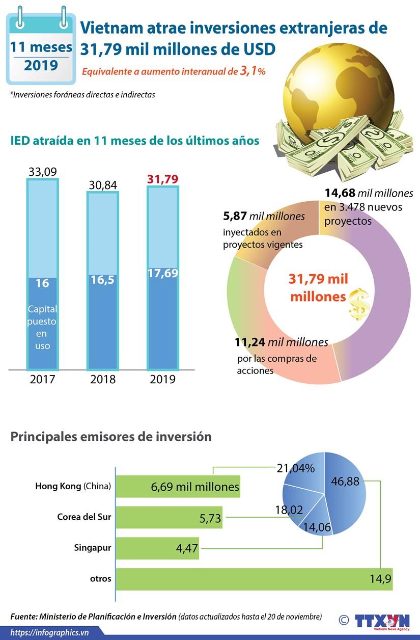 Vietnam atrae 31,79 mil millones de dolares de inversion extranjera en 11 meses hinh anh 1
