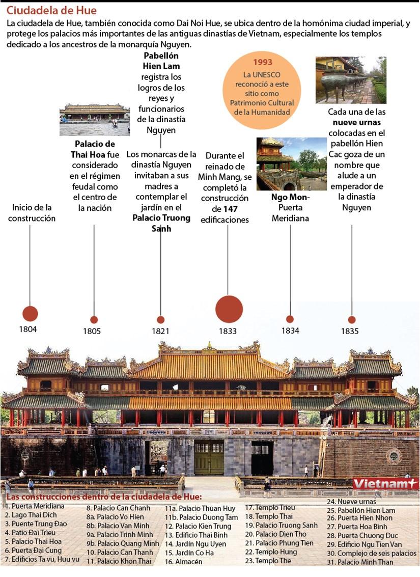 [Info] Exploracion por ciudadela de Hue hinh anh 1