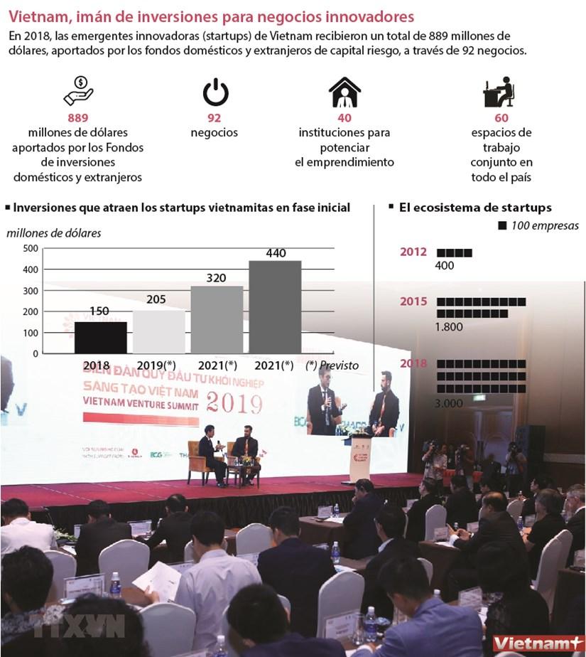 [Info] Vietnam iman de inversiones para negocios innovadores hinh anh 1