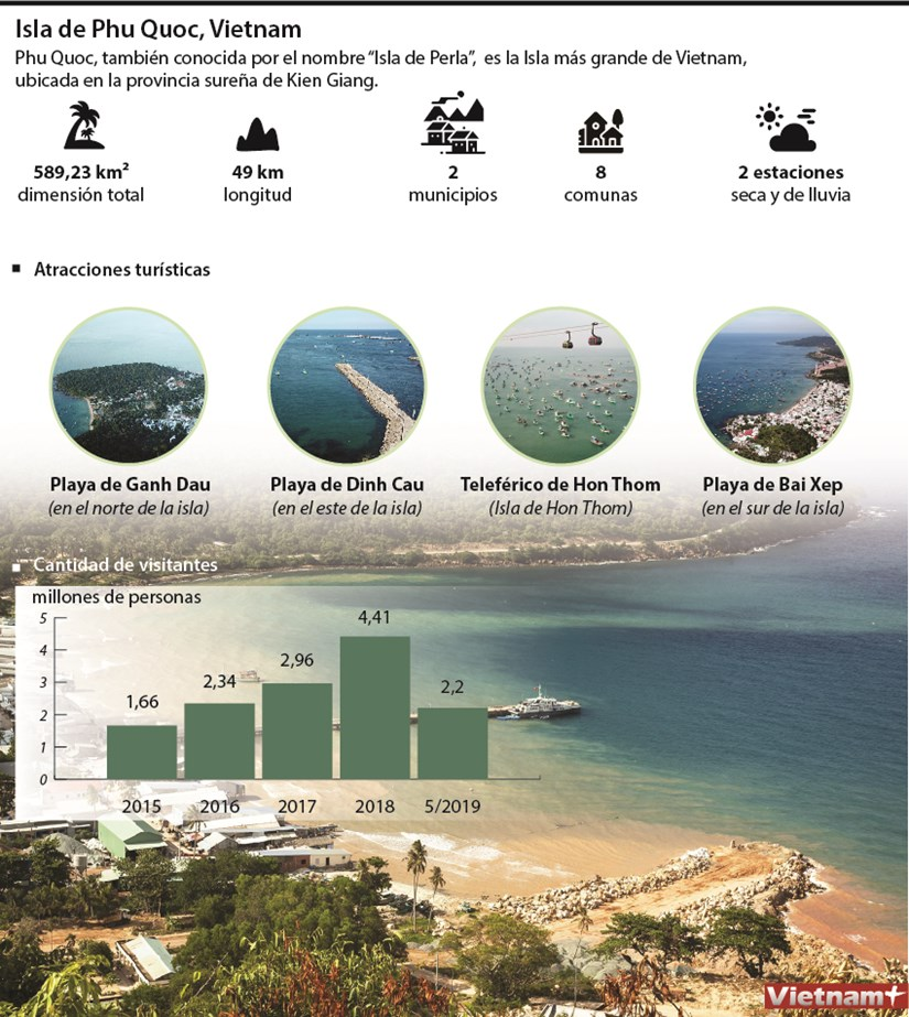 [Info] Isla de Phu Quoc, Vietnam hinh anh 1