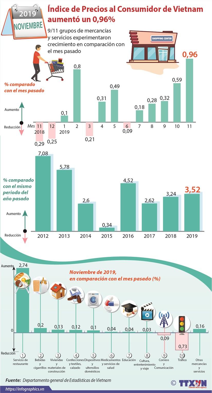 Indice de Precios al Consumidor de Vietnam aumento un 0,96 por ciento hinh anh 1