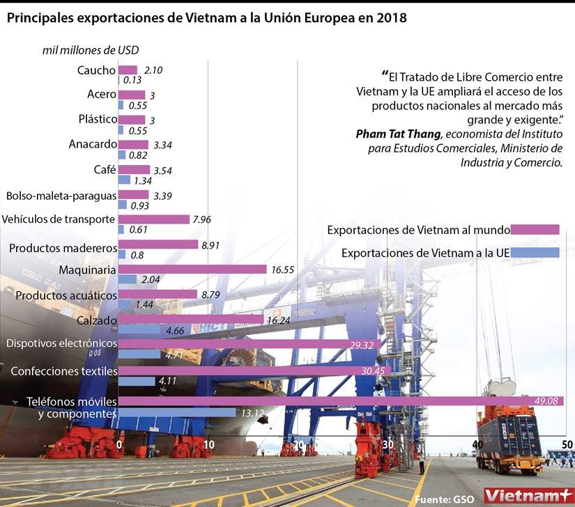 Principales exportaciones de Vietnam a la UE hinh anh 1