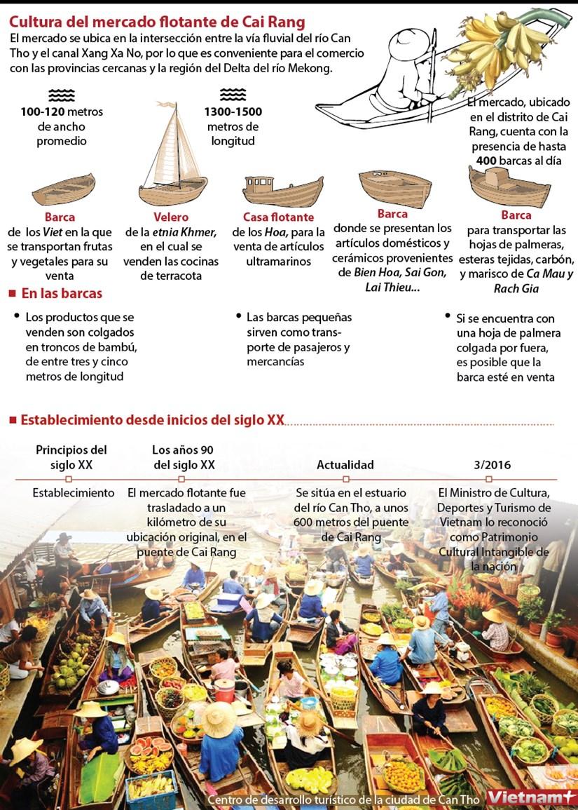 [Info] Cultura del mercado flotante de Cai Rang hinh anh 1