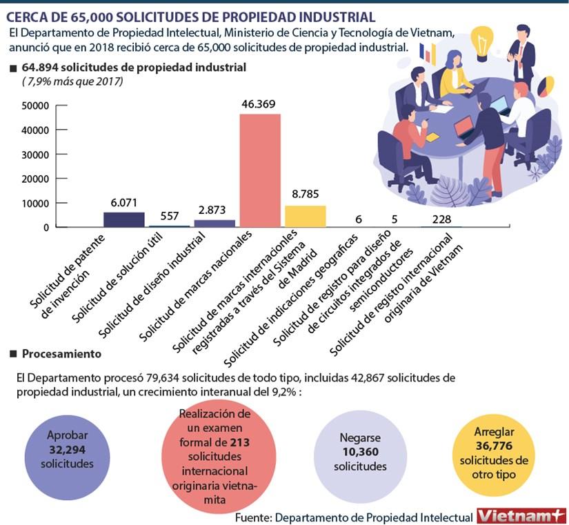 Registran en Vietnam cerca de 65 mil solicitudes de propiedad industrial en 2018 hinh anh 1