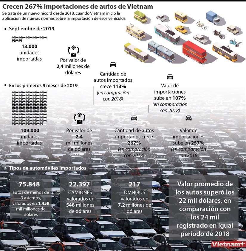Importaciones de automoviles de Vietnam casi se triplican en nueve meses hinh anh 1