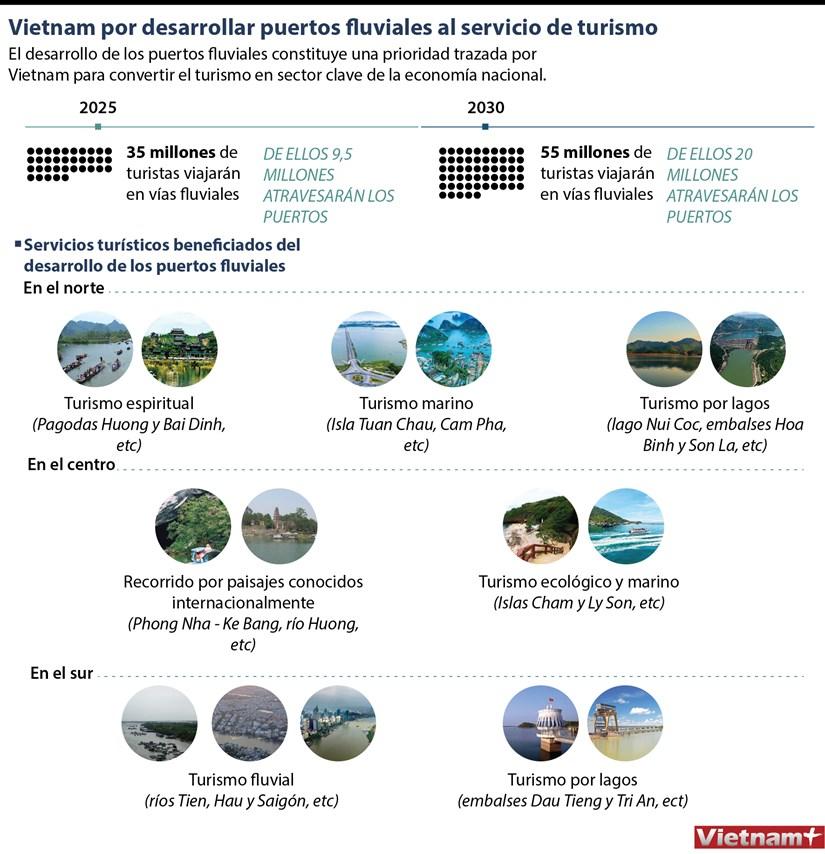 Vietnam por desarrollar puertos fluviales al servicio de turismo hinh anh 1