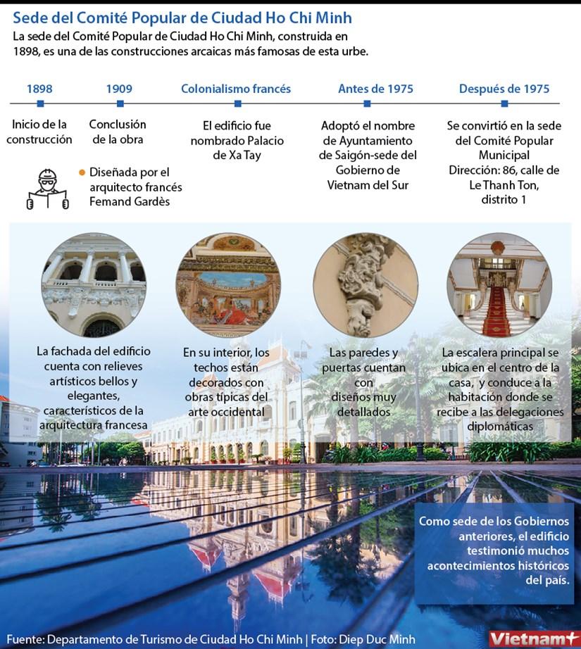 [Info] Sede del Comite Popular de Ciudad Ho Chi Minh hinh anh 1