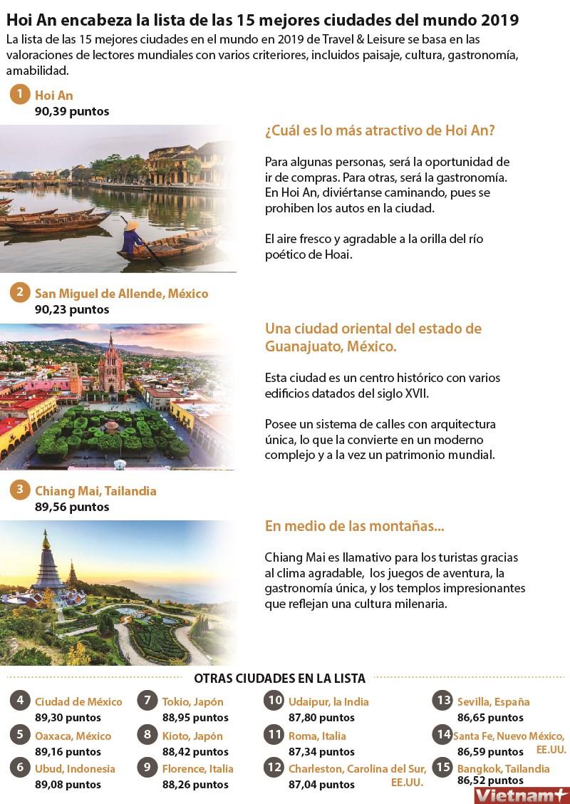 Hoi An encabeza la lista de las 15 mejores ciudades del mundo 2019 hinh anh 1