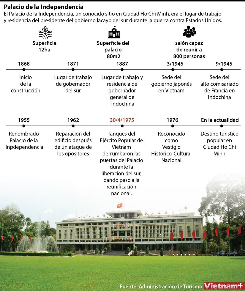 El Palacio de la Independencia hinh anh 1