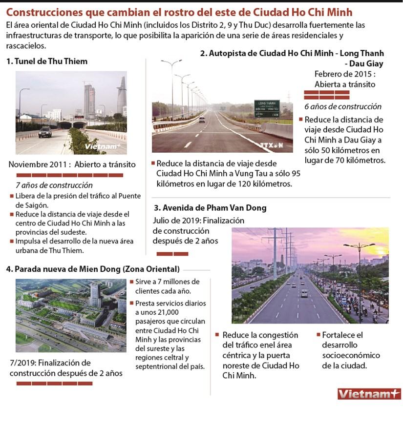 Construcciones que cambian el rostro del este de Ciudad Ho Chi Minh hinh anh 1
