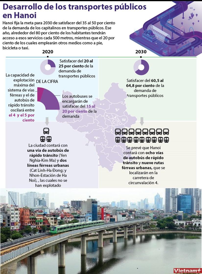 [Info] Desarrollo de los transportes publicos en Hanoi hinh anh 1