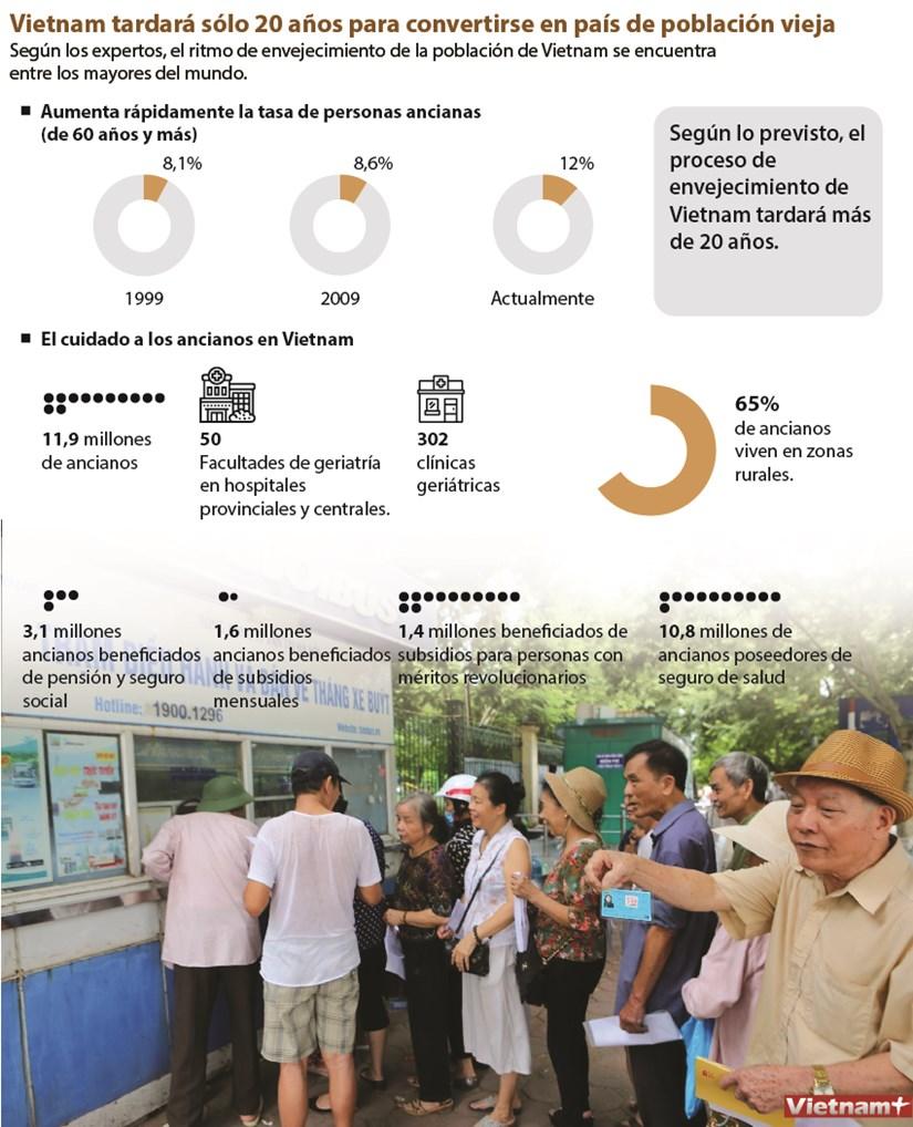 Vietnam tardara solo 20 anos para convertirse en pais de poblacion vieja hinh anh 1
