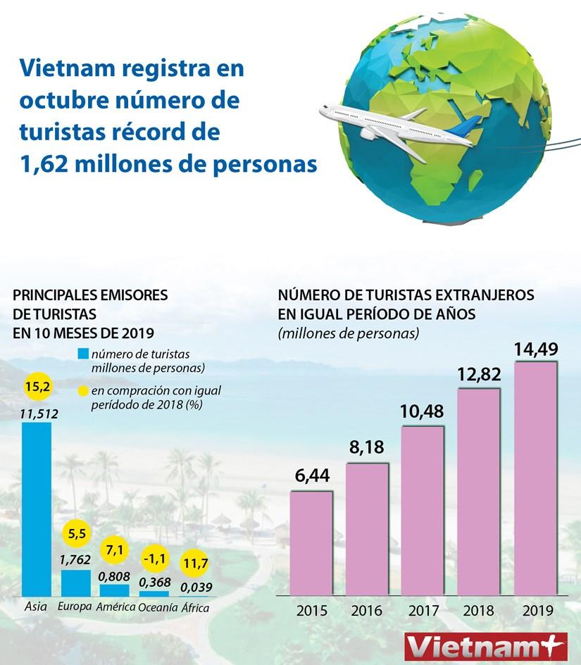 Vietnam registra en octubre numero de turistas extranjeros record hinh anh 1