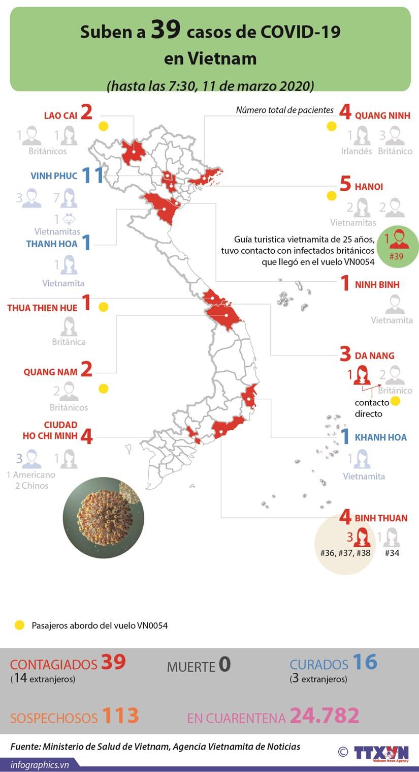 Suben a 39 casos de COVID-19 en Vietnam hinh anh 1