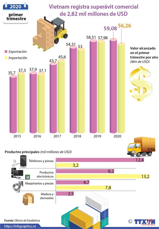 Vietnam registra superavit comercial de 2,82 mil millones de dolares hinh anh 1
