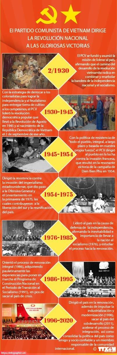 [Info] Partido Comunista de Vietnam dirige la Revolucion nacional a las gloriosas victorias hinh anh 1