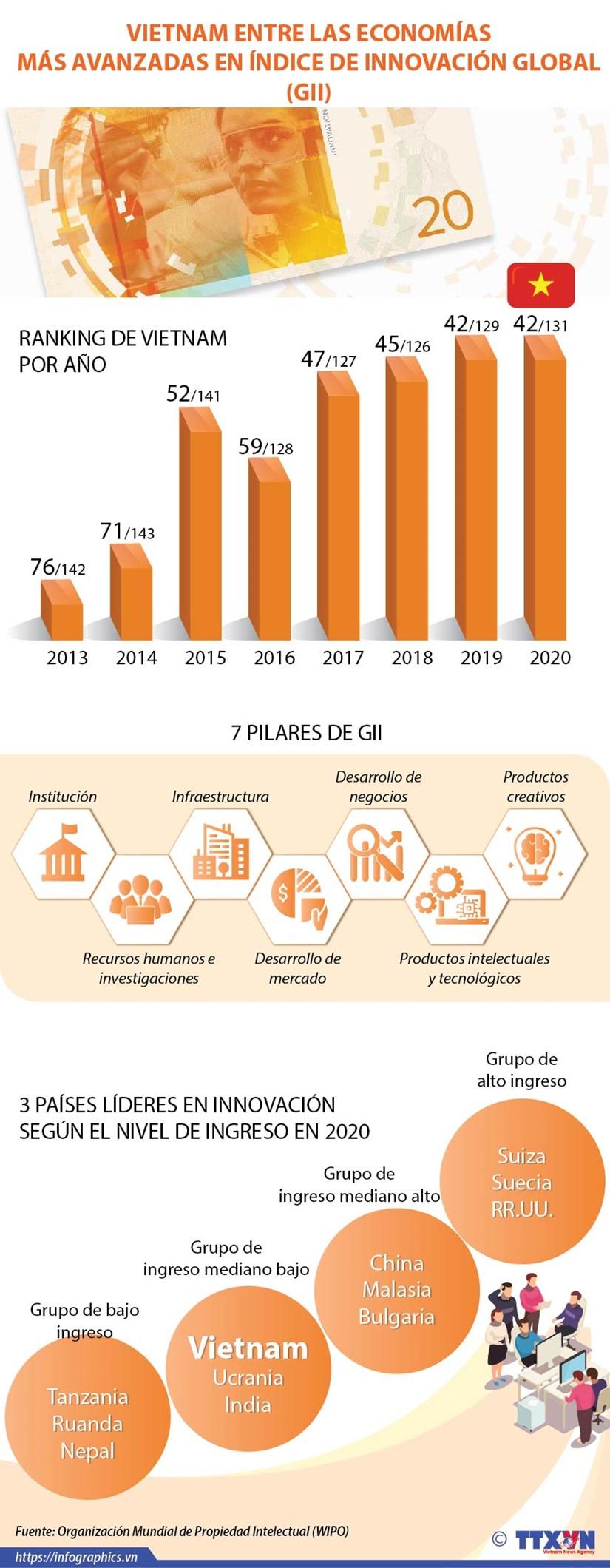 Vietnam entre las economias mas avanzadas en indice de innovacion global (GII) hinh anh 1