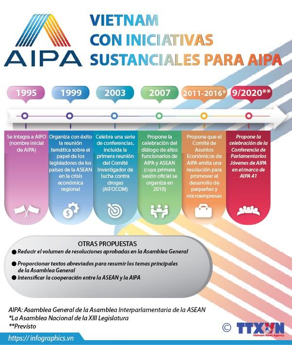 Vietnam con iniciativas sustanciales para AIPA hinh anh 1