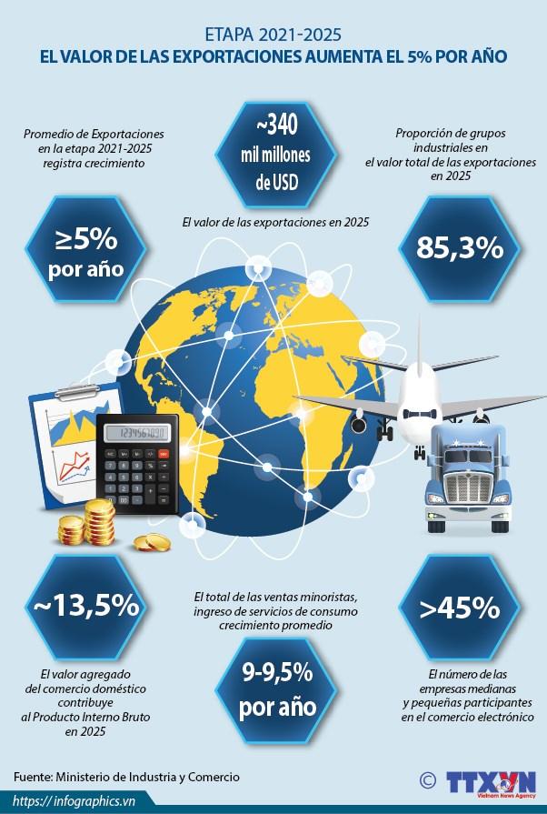 El valor de las exportaciones aumentara 5 por ciento por ano en la etapa 2021 - 2025 hinh anh 1