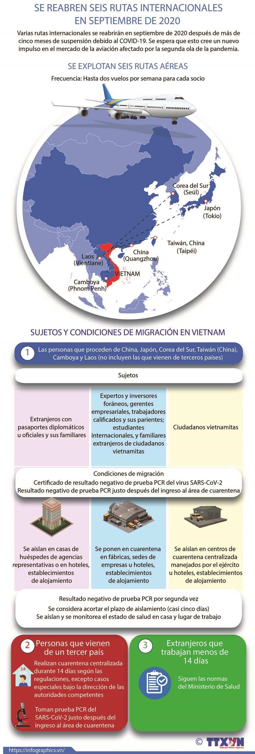 [Info] Se reabren seis rutas internacionales en septiembre de 2020 hinh anh 1