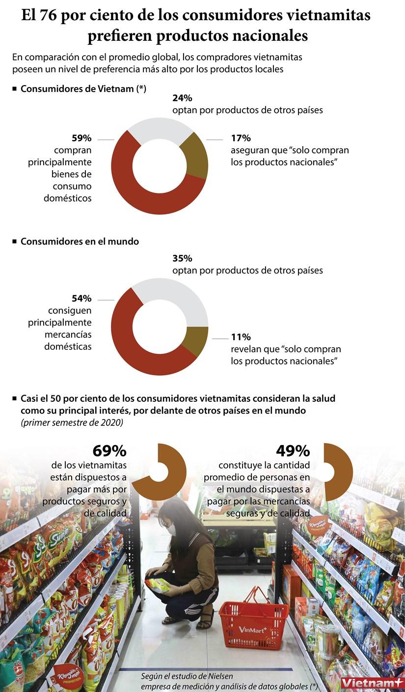 [Info] El 76 por ciento de los consumidores vietnamitas prefieren productos nacionales hinh anh 1
