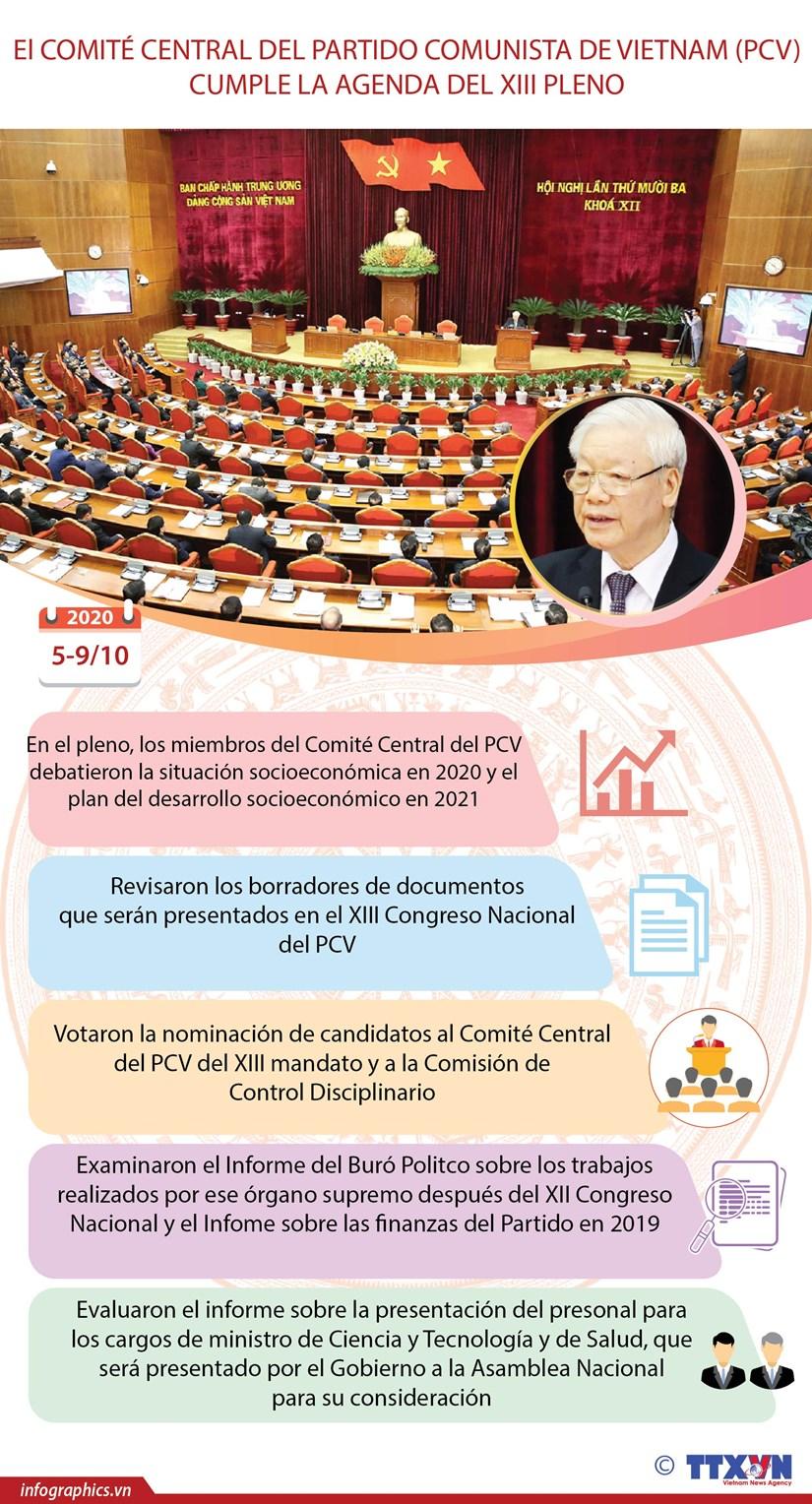 El Comite Central del Partido Comunista de Vietnam cumple la agenda del XIII pleno hinh anh 1