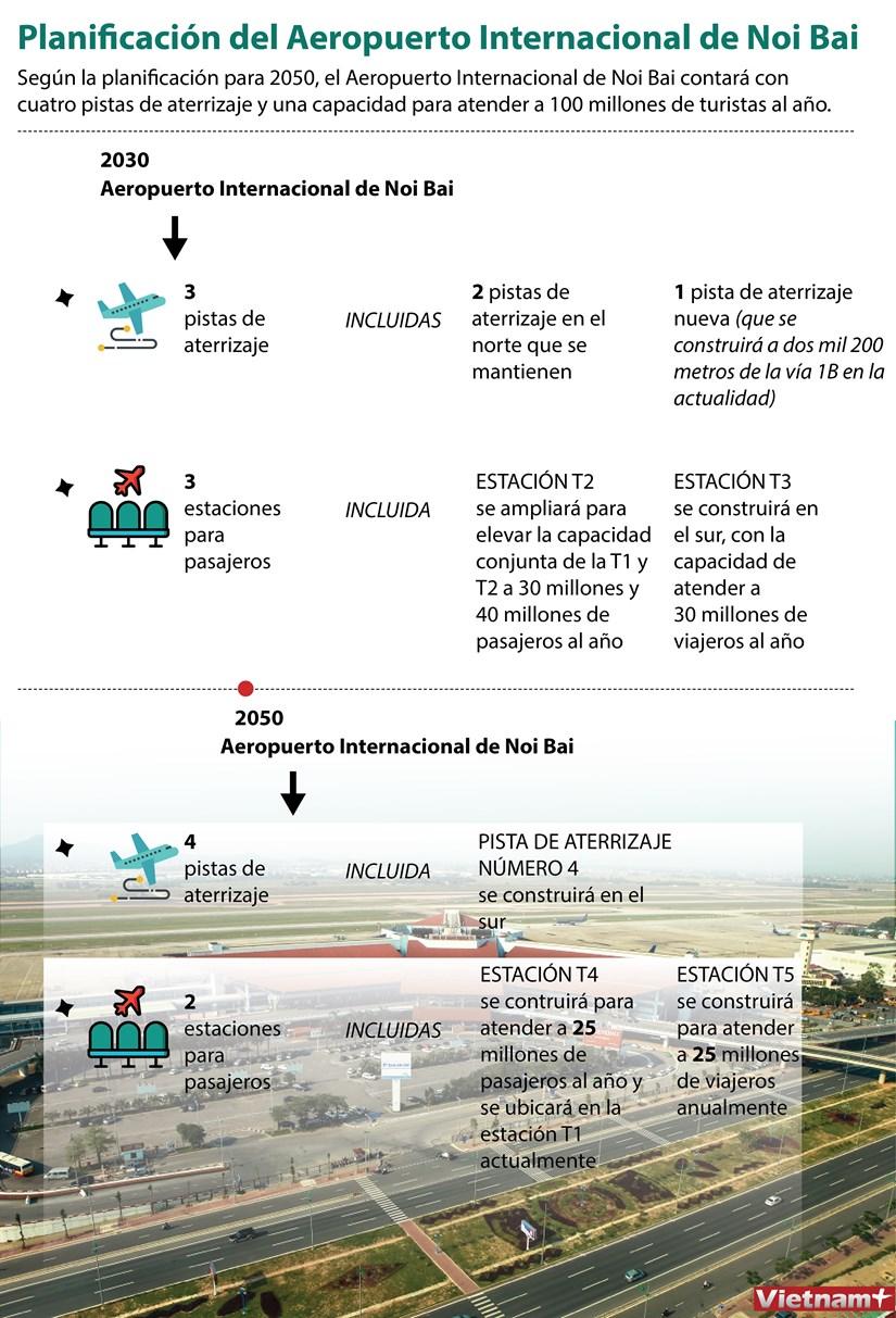 Planificacion del Aeropuerto Internacional de Noi Bai hinh anh 1