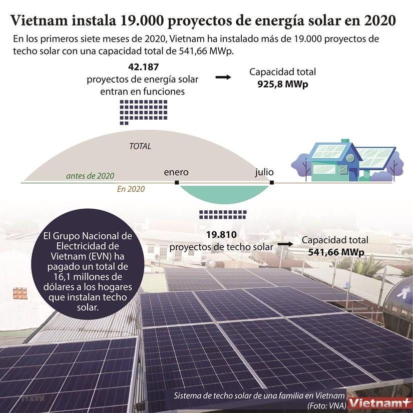 Vietnam instala 19.000 proyectos de energia solar en 2020 hinh anh 1