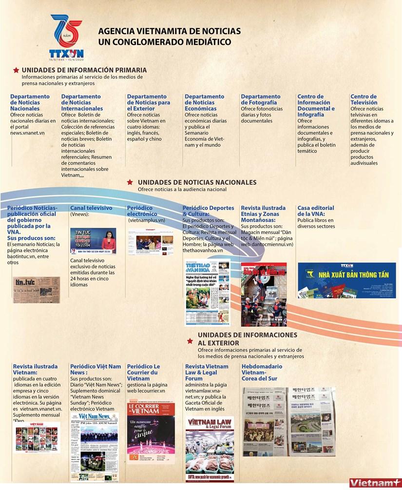 Agencia Vietnamita de Noticias, un conglomerado mediatico hinh anh 1