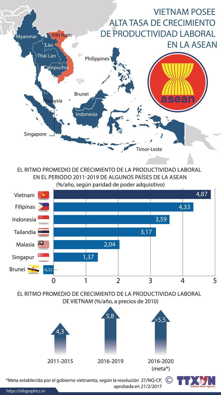 Vietnam posee alta tasa de crecimiento de productividad laboral en la ASEAN hinh anh 1