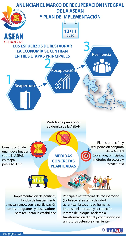 Anuncian el Marco de Recuperacion Integral de la ASEAN y Plan de Implementacion hinh anh 1