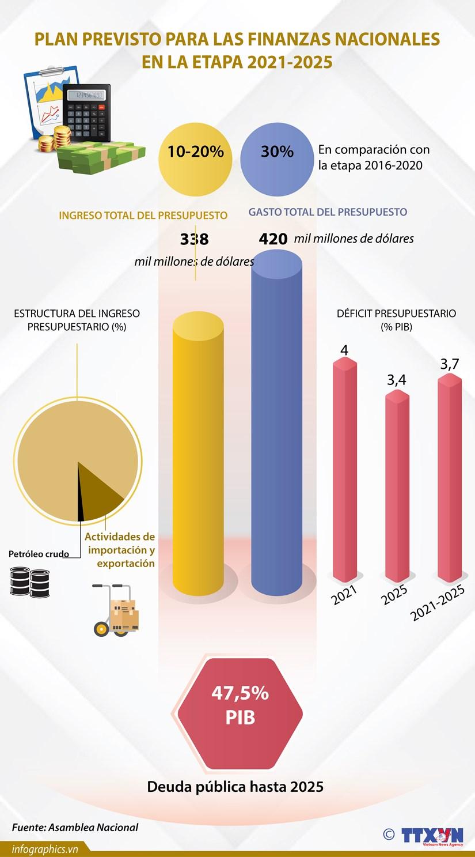 Plan previsto para las finanzas nacionales en la etapa 2021- 2025 hinh anh 1