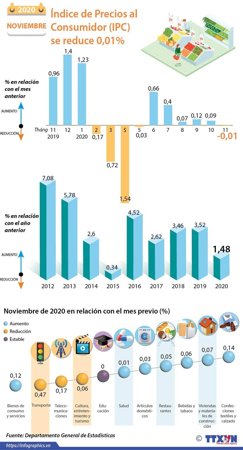 Indice de Precios al Consumidor (IPC) se reduce 0,01% hinh anh 1