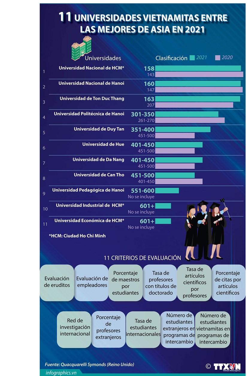 Universidades vietnamitas entre las mejores de Asia en 2021 hinh anh 1