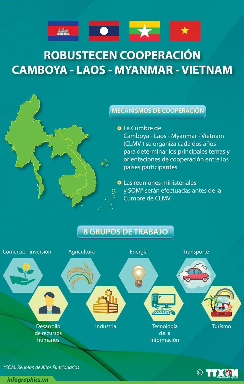 Robustecen cooperacion Camboya - Laos - Myanmar - Vietnam hinh anh 1