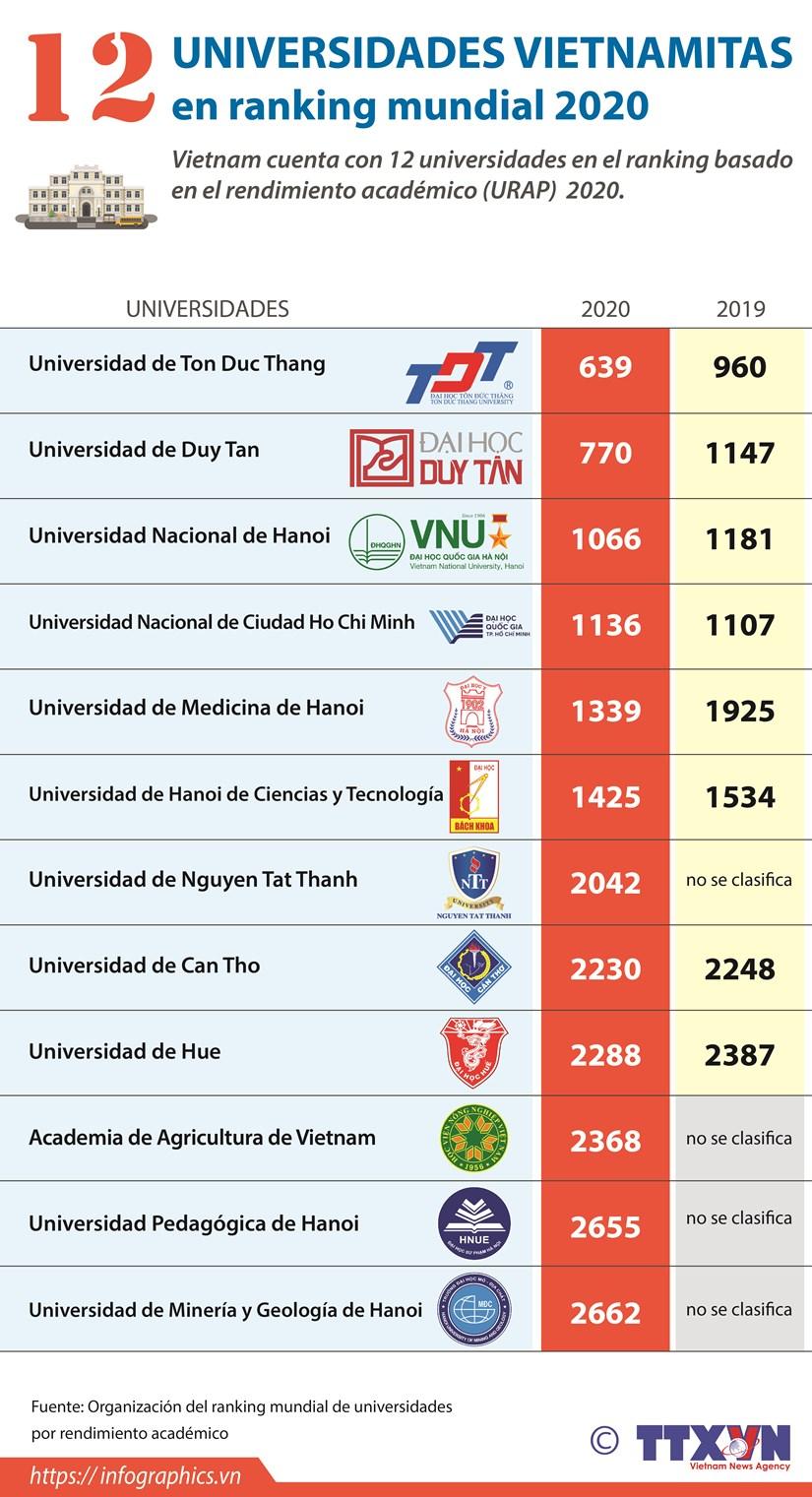 12 universidades vietnamitas en ranking mundial 2020 hinh anh 1