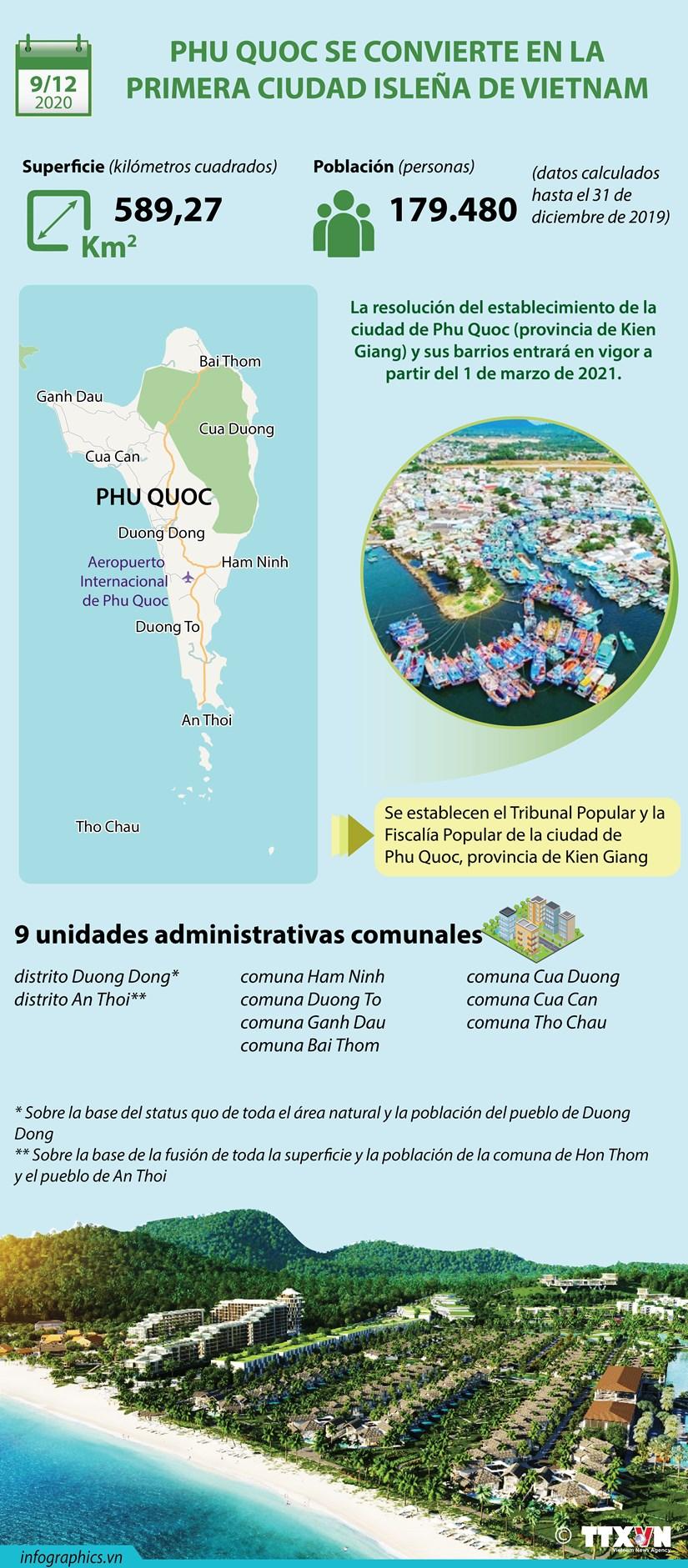 Phu Quoc se convierte en la primera ciudad islena de Vietnam hinh anh 1