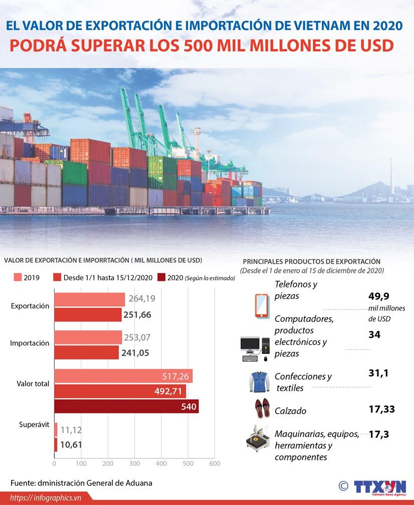 Valor de exportacion e importacion de Vietnam podra superar los 500 mil millones de USD en 2020 hinh anh 1