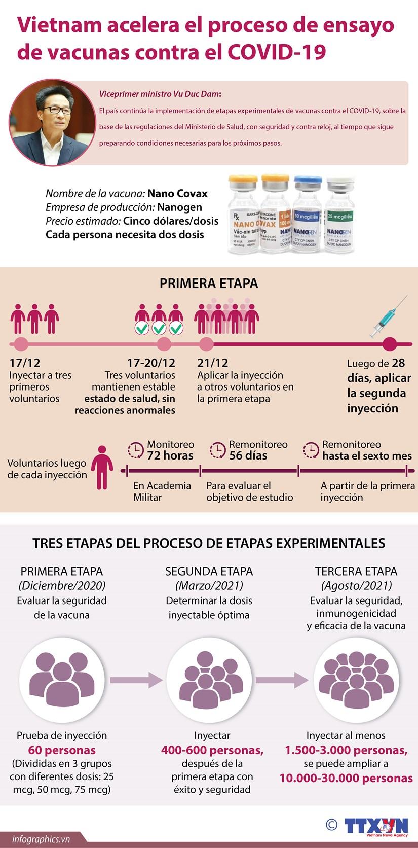 Vietnam acelera el proceso de ensayo de vacunas contra el COVID-19 hinh anh 1