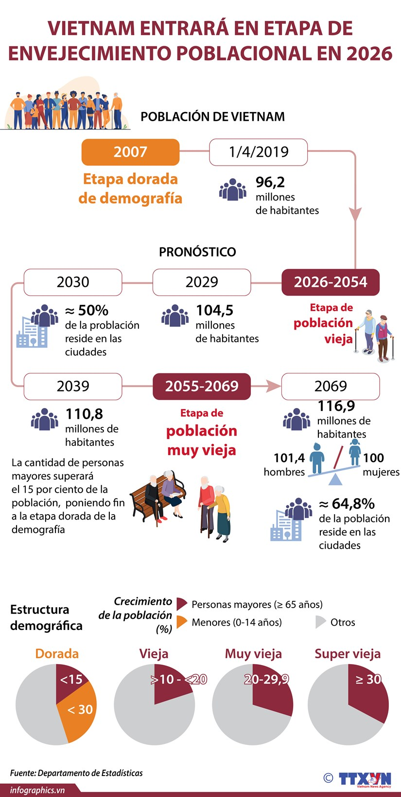 Vietnam entrara en etapa de envejecimiento poblacional en 2026 hinh anh 1