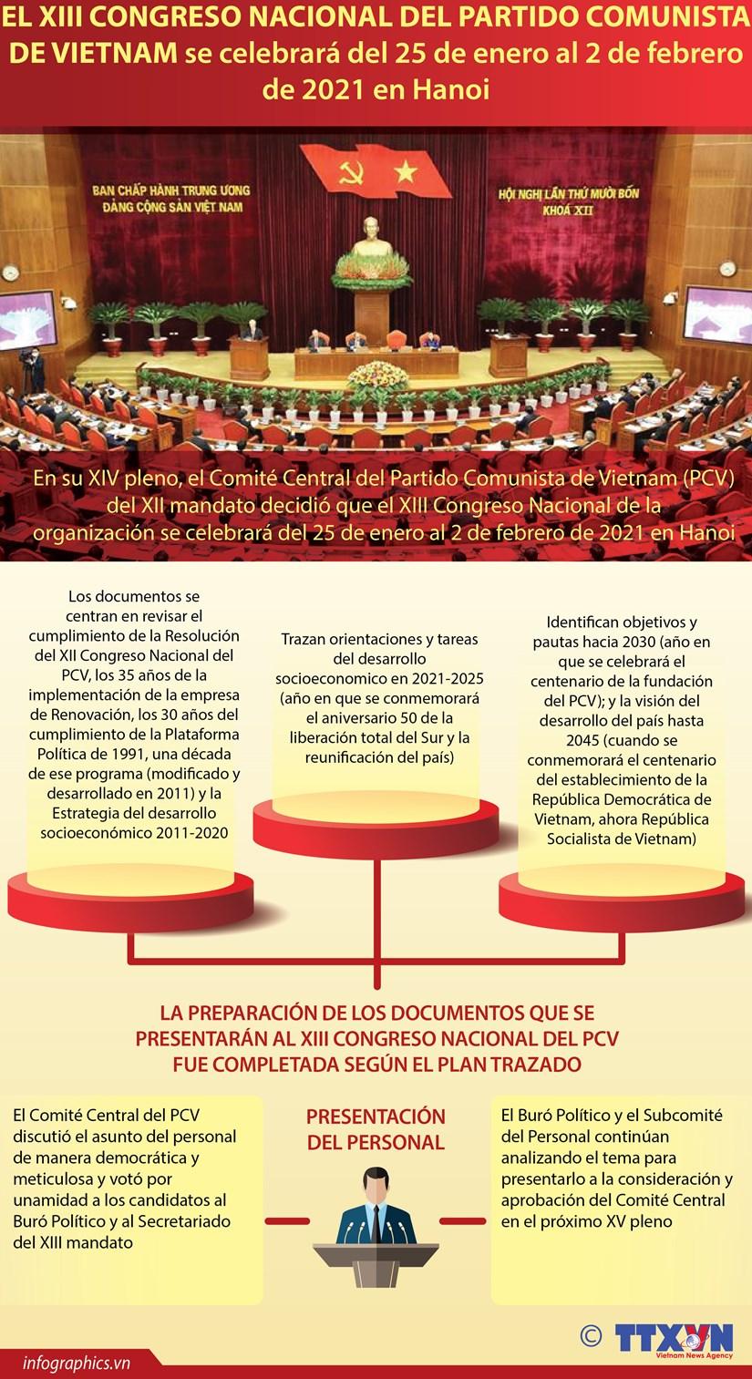 El XIII Congreso Nacional del PCV se celebrara del 25 de enero al 2 de febrero de 2021 en Hanoi hinh anh 1