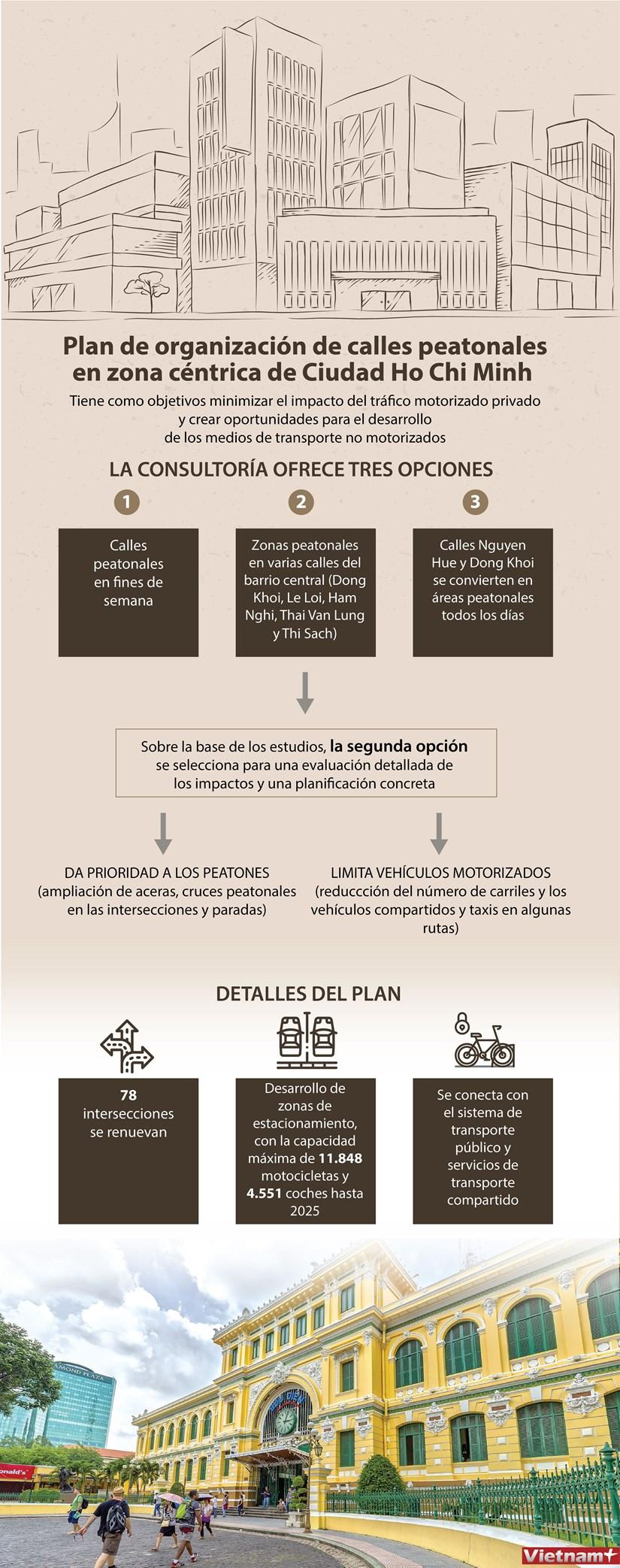 Plan de organizacion de calles peatonales en zona centrica de Ciudad Ho Chi Minh hinh anh 1