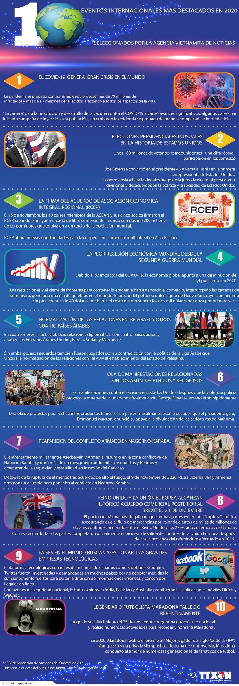 Diez eventos internacionales mas destacados en 2020 seleccionados por la VNA hinh anh 1