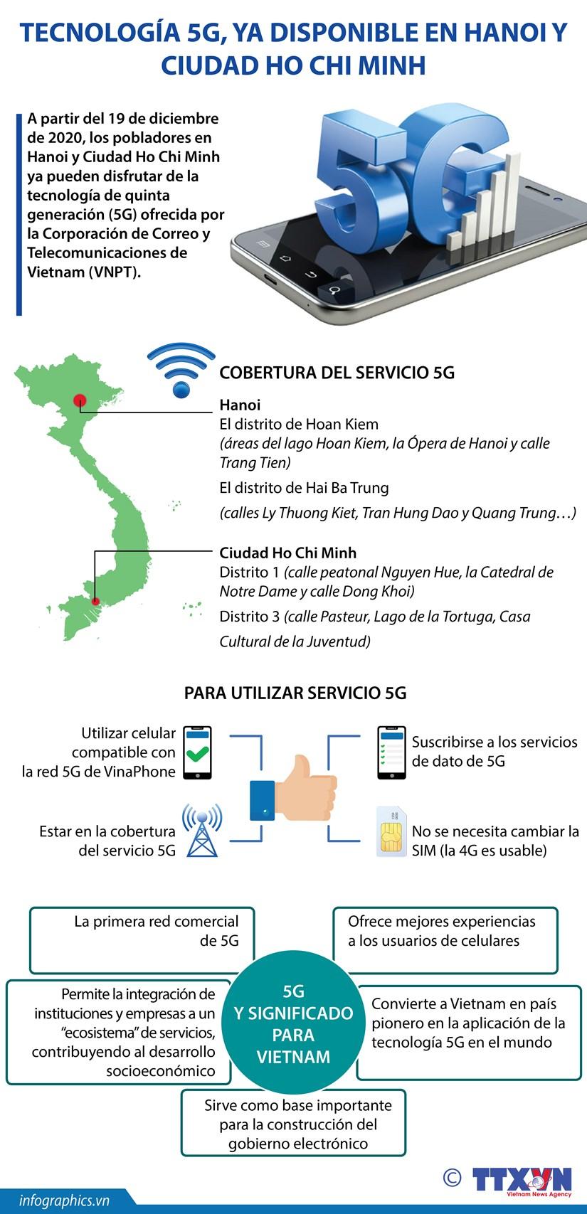 Tecnologia 5G, ya disponible en Hanoi y Ciudad Ho Chi Minh hinh anh 1